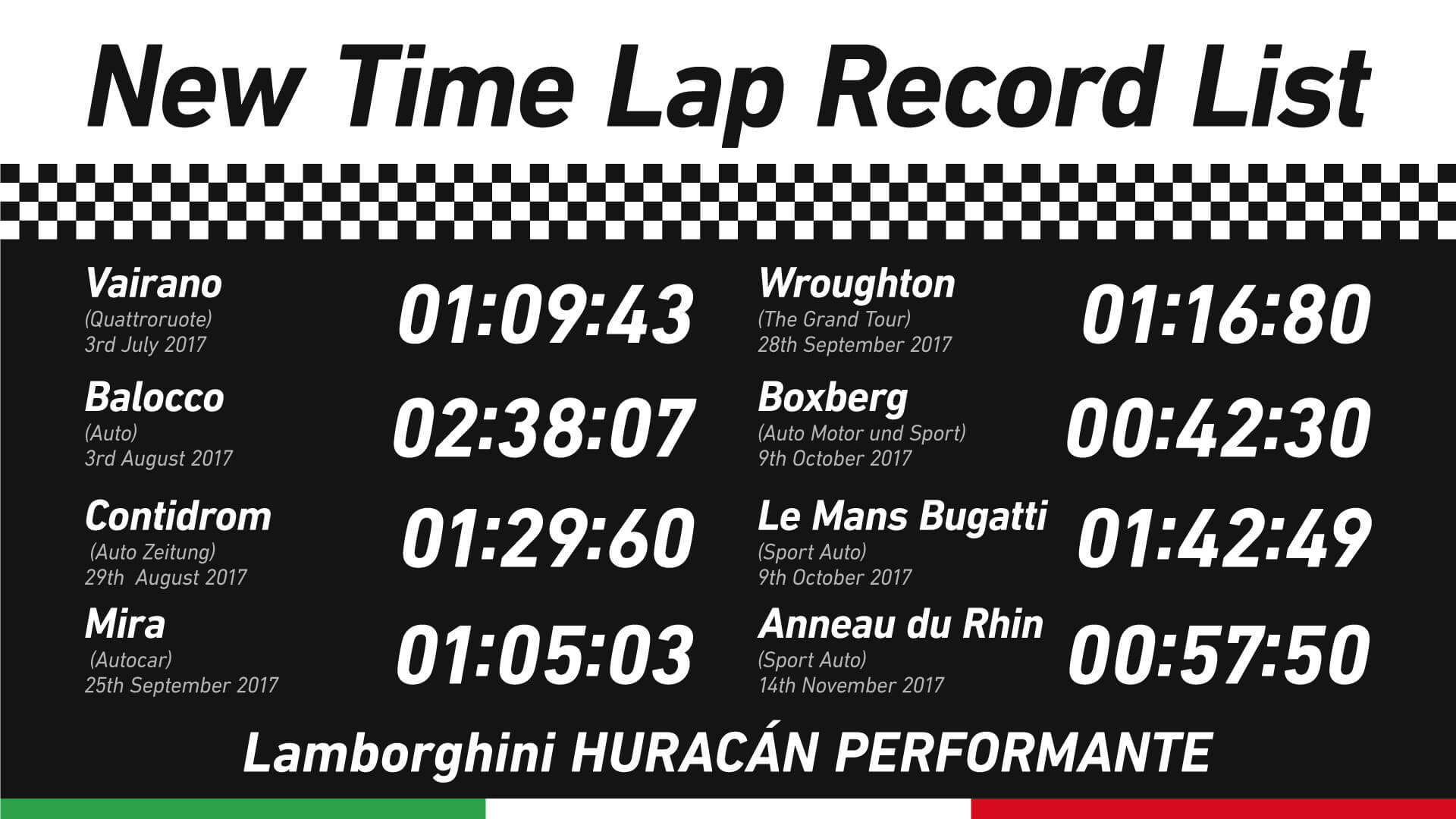 Lamborghini HURACÁN PERFORMANTE ランボルギーニ ウラカン ペルフォルマンテ (Autocar) 25th September 2017Mira01:05:0300:57:50(Sport Auto) 14th November 2017Anneau du Rhin (Auto Zeitung) 29th August 2017Contidrom01:29:6001:42:49(Sport Auto) 9th October 2017Le Mans Bugatti(Auto) 3rd August 2017Balocco02:38:0700:42:30(Auto Motor und Sport) 9th October 2017Boxberg(Quattroruote) 3rd July 2017Vairano01:09:4301:16:80(The Grand Tour) 28th September 2017WroughtonNew Time Lap Record List