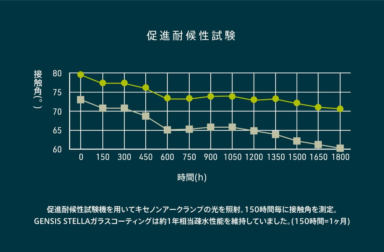 促進対候性試験機を用いてキセノンアークランプの光を照射。150時間ごとに接触角を測定。GENESIS STELLA ガラスコーティングは約1年相当疎水性能を維持していた。(150時間=1ヵ月相当)