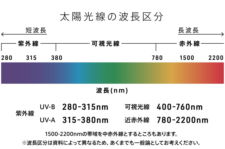 太陽光線の波長区分